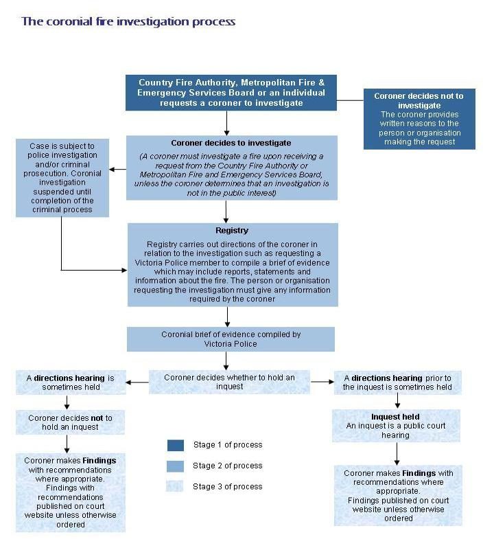 A flowchart of the various processes and stages of a coroner's investigation into a fire.